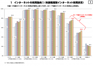 %e7%b7%8f%e5%8b%99%e7%9c%81%e3%80%80%e5%b9%b3%e6%88%9027%e5%b9%b4%e3%82%a4%e3%83%b3%e3%82%bf%e3%83%bc%e3%83%8d%e3%83%83%e3%83%88%e5%88%a9%e7%94%a8%e5%8b%95%e5%90%91%e8%aa%bf%e6%9f%bb