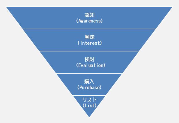 リストマーケティングの本質と取り組むべき4つの理由 | ネット集客なら ...