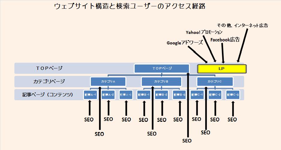 ウェブサイト構造と検索ユーザーのアクセス経路(Web site structure and access user's access route)