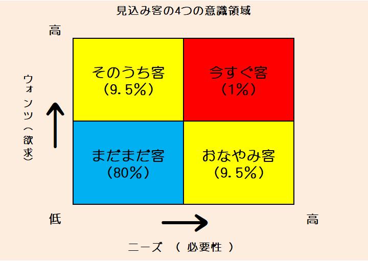 見込み客の4つの意識領域(Four conscious areas of potential customers)
