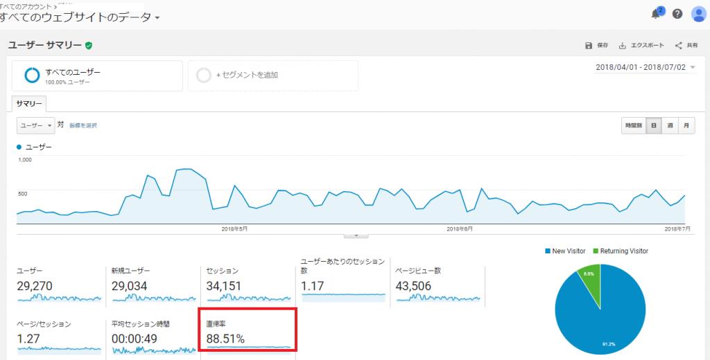 アナリティクス分析 直帰率(Analytics bounce rate)