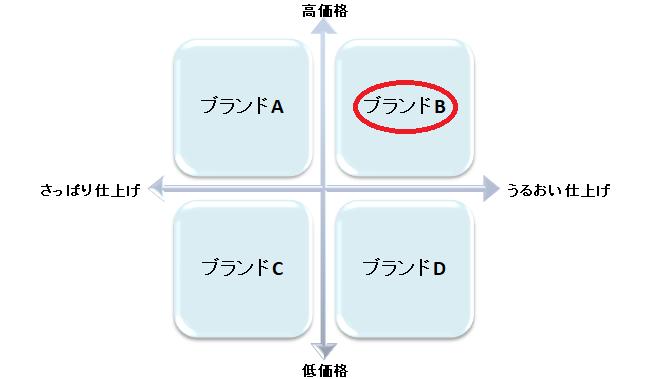 柔軟剤のリポジショニング②