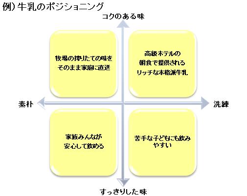 例)牛乳のポジショニングマップ