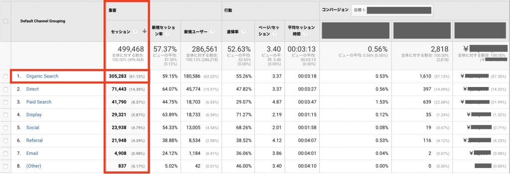 「集客 → セッション」列でセッションの流入状況を確認する