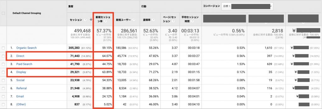 「集客 → 新規セッション率」列で新規の流入割合を確認する