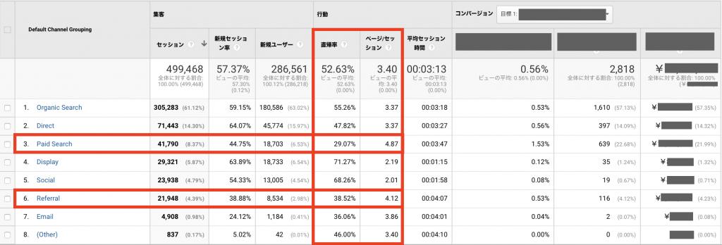 「直帰が少なく、滞在時間の長い」チャネルを見つけるには、まず「行動 → 直帰率」列を確認する