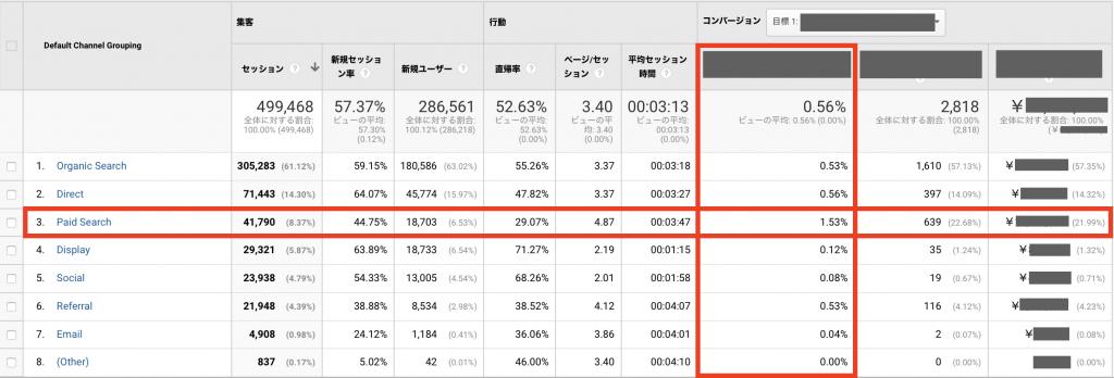 コンバージョン率と売上金額の両面から流入元を確認する