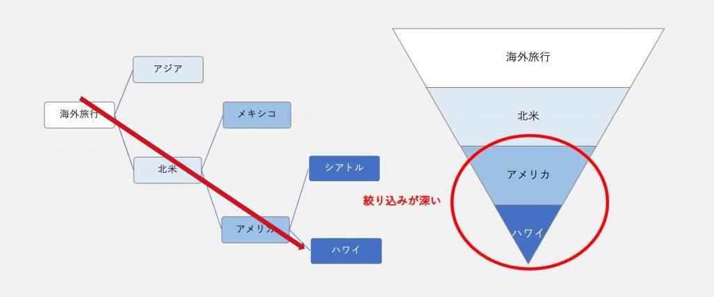 良い例)階層構造が適切に作られたホームページ